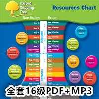 Oxford Reading Tree 牛津阅读树 最全16级 PDF + MP3
